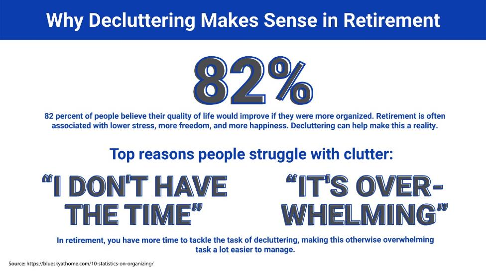 """Why Decluttering Makes Sense in Retirement: 82 percent of people believe their quality of life would improve if they were more organized. Retirement is often associated with lower stress, more freedom, and more happiness. Decluttering can help make this a reality. Top reasons people struggle with clutter: """"I don't have the time"""" and """"It's overwhelming."""" In retirement, you have more time to tackle the task of decluttering, making this otherwise overwhelming task a lot easier to manage."""