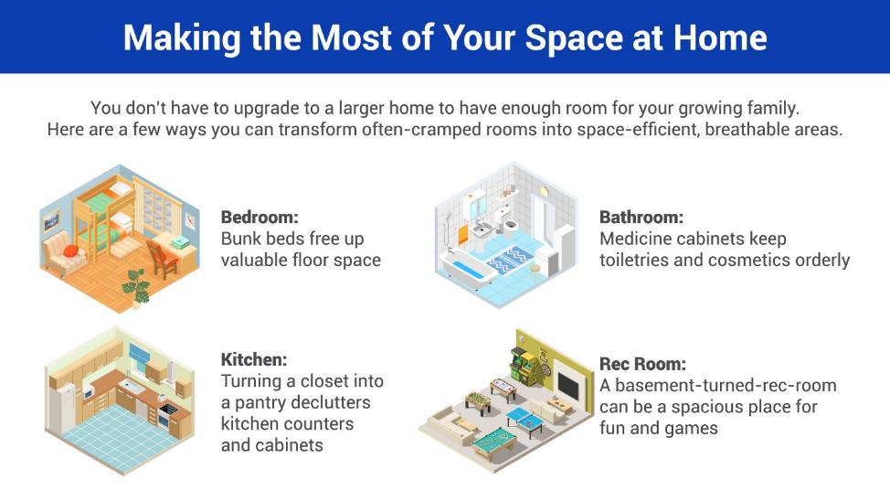 You don't have to upgrade to a larger home to have enough room for your growing family. Here are a few ways you can transform often-cramped rooms into space-efficient, breathable areas. Bedroom: Bunk beds free up valuable floor space. Bathroom: Medicine cabinets keep toiletries and cosmetics orderly. Kitchen: Turning a closet into a pantry declutters kitchen counters and cabinets. Rec Room: A basement-turned-rec-room can be a spacious place for fun and games.