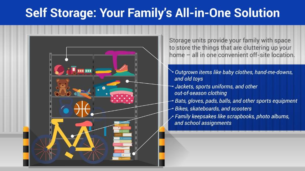 Self Storage: Your Family's All-in-One Solution. Storage units provide your family with space to store the things that are cluttering up your home, all in one convenient off-site location. This includes: 1) Outgrown items like baby clothes, hand-me-downs, and old toys 2) Jackets, sports uniforms, and other out-of-season clothing 3) Bats, gloves, pads, balls, and other sports equipment 4) Bikes, skateboards, and scooters 5) Family keepsakes like scrapbooks, photo albums, and school assignments